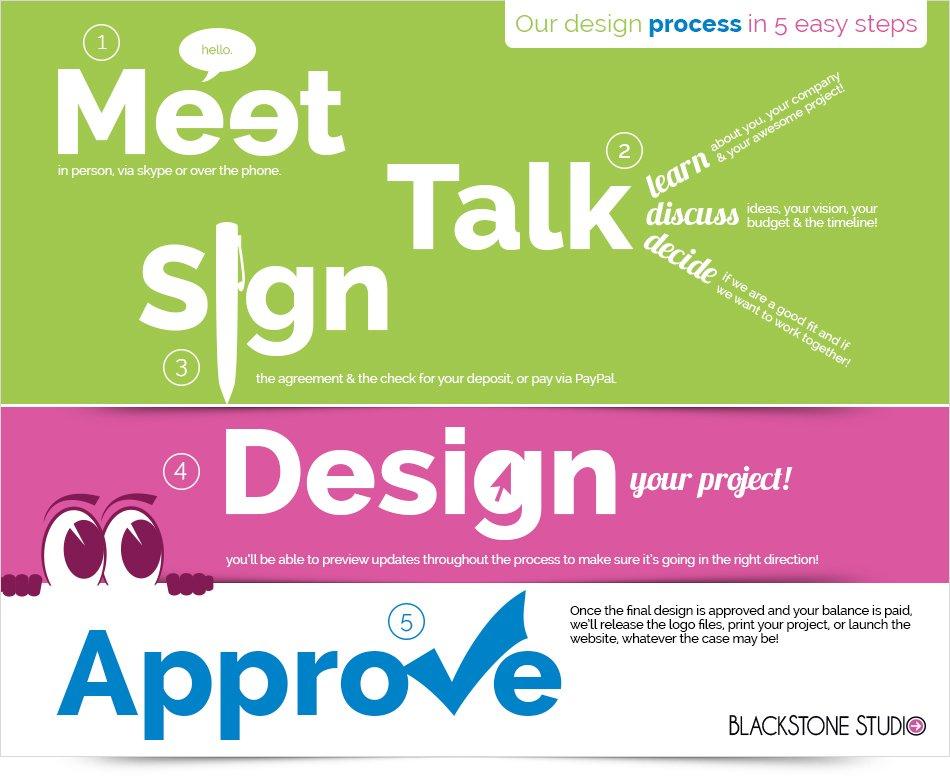 BlackStone Studio's Design Process